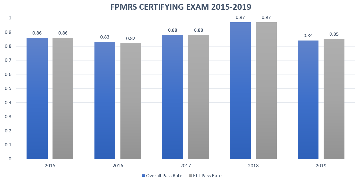 Female Pelvic Medicine and Reconstructive Surgery Certifying Exam Pass Rate Chart for 2015-2019