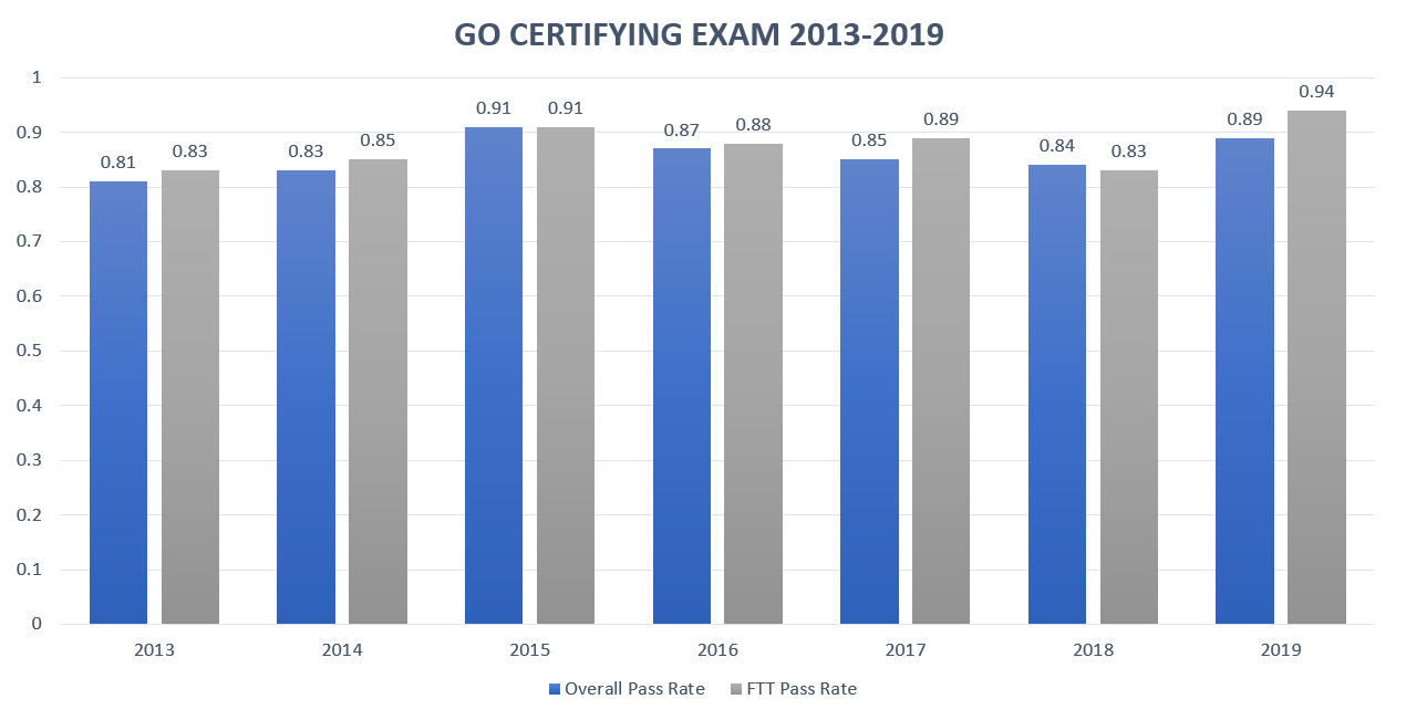 Gynecologic Oncology Certifying Exam Pass Rate Chart for 2013-2019