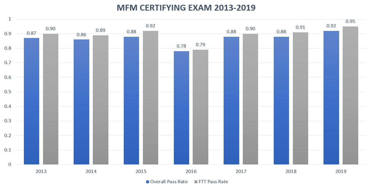 Maternal-Fetal Medicine Certifying Exam Pass Rate Chart for 2013-2019