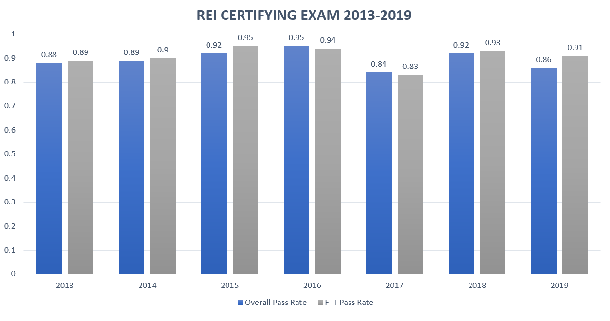 Reproductive Endocrinology and Infertility Certifying Exam Pass Rate Chart for 2013-2019