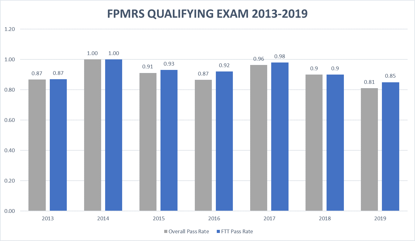 FPMRS QE Pass Rates v2019
