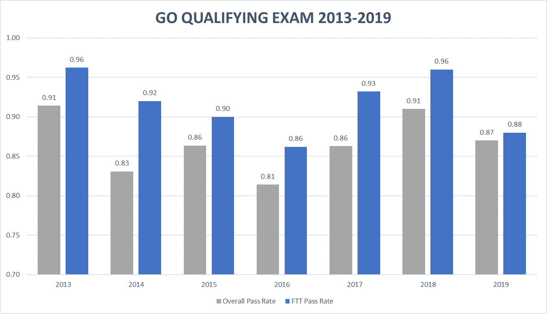 GO QE Pass Rates 2019