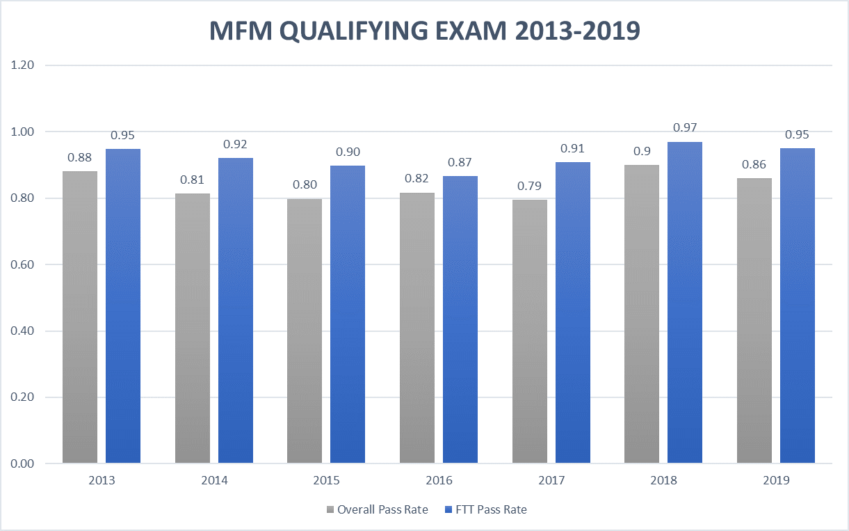 MFM QE Pass Rates 2019