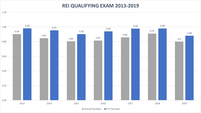 REI QE Pass Rates 2019