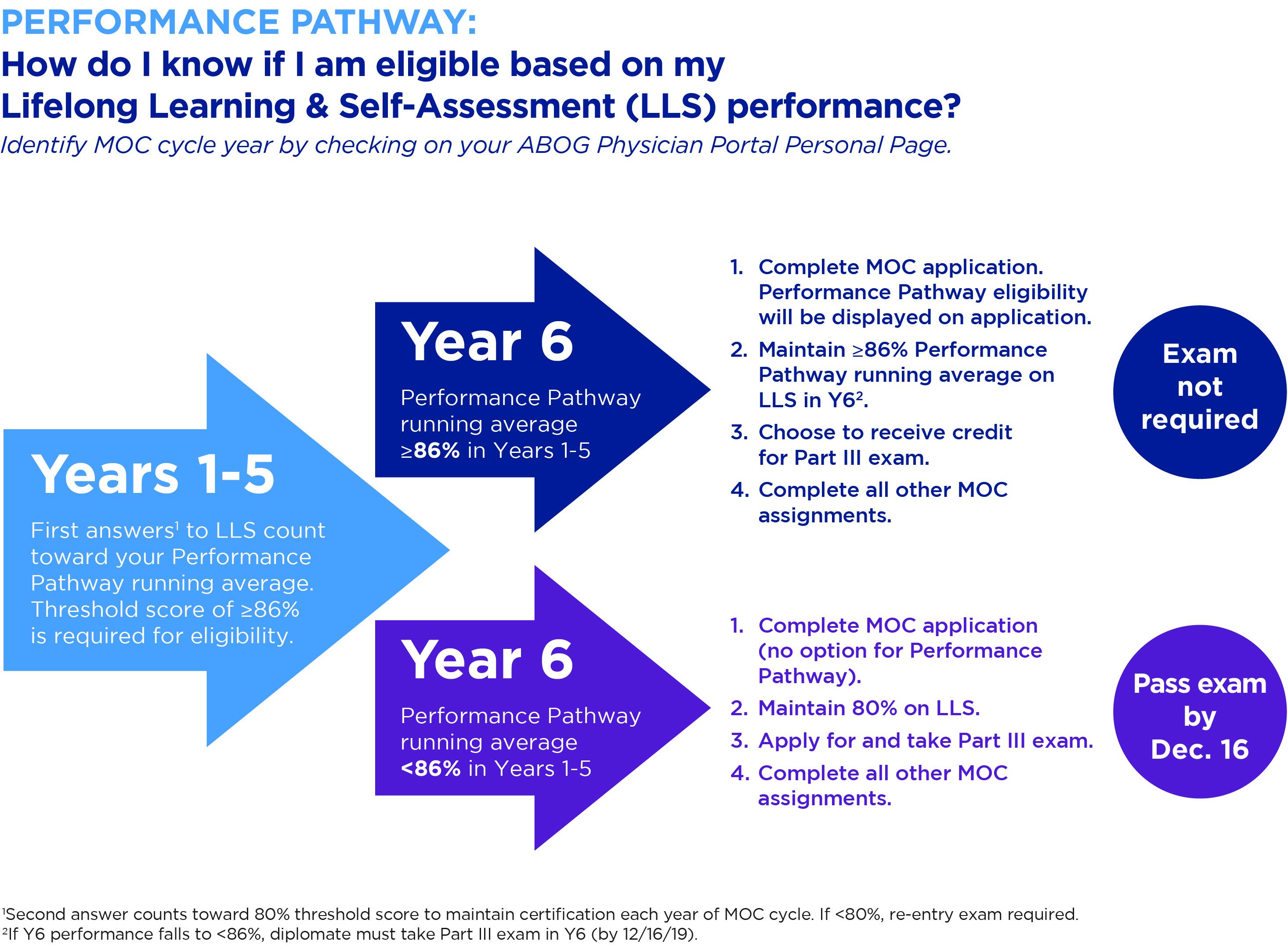 Chart explaining Performance Pathway