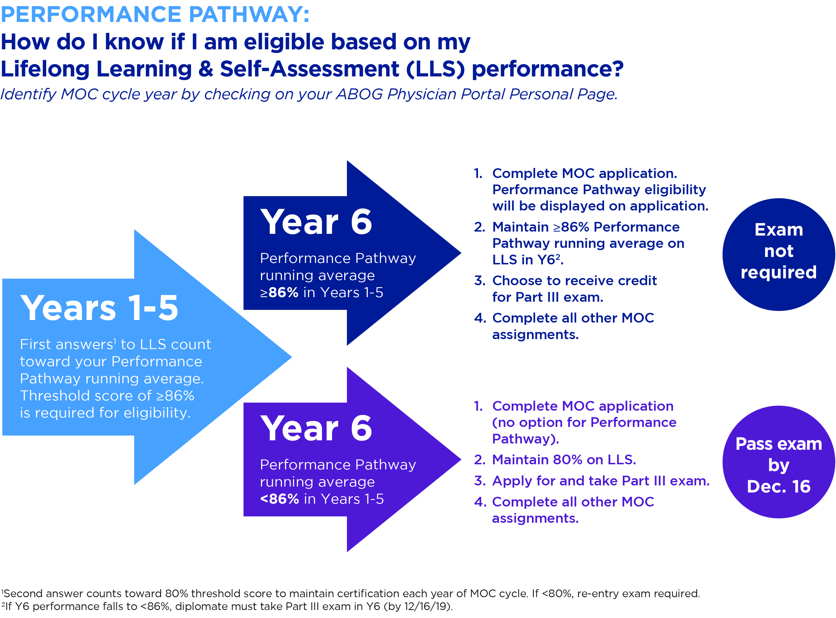 Chart explaining Performance Pathway Eligibility